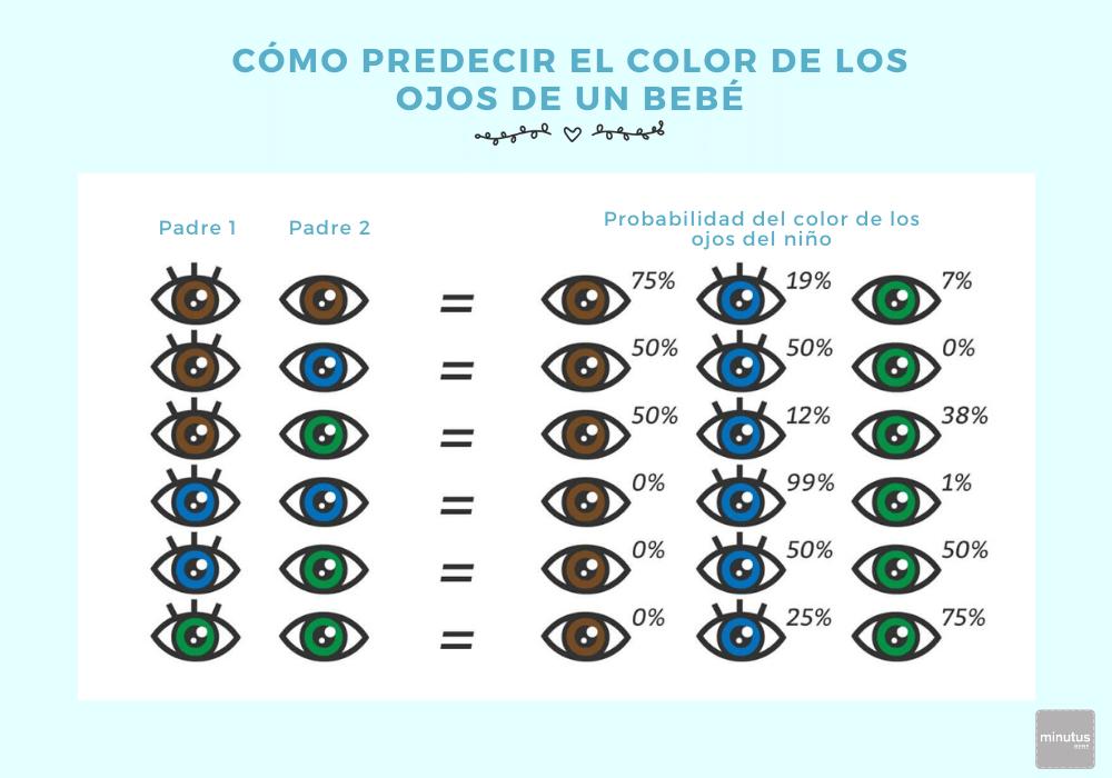 Cómo predecir el color de los ojos de un bebé